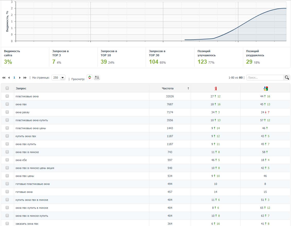 Продвижение сайта стоимость яндекс топ рф как сделать сайт в html и css